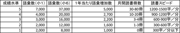 京橋、城東区蒲生の個別指導学習塾アチーブメント、成績別 語彙数 読書量 調査