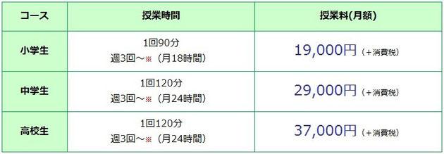 京橋・城東区蒲生の個別指導学習塾アチーブメント - 授業料
