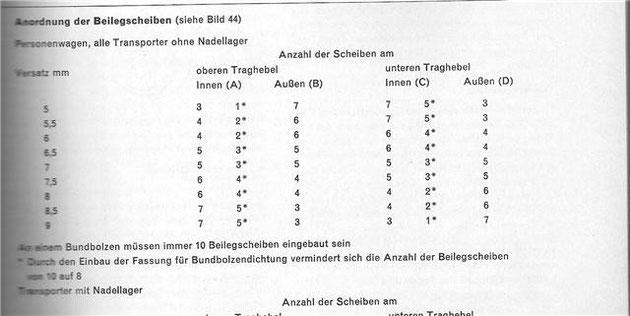Maße zum Einstellen der Bundbolzenachse