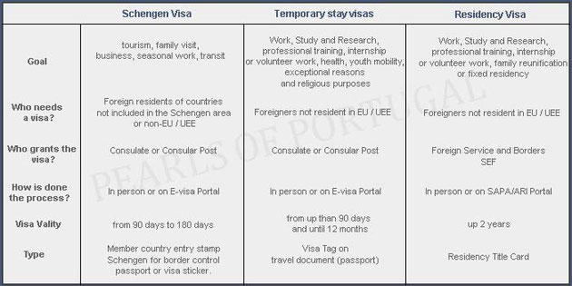 Types of Visa Portugal