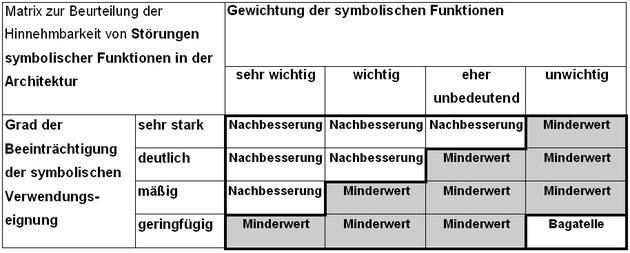 Bild 20   Matrix zur Beurteilung der Hinnehmbarkeit von Störungen symbolischer Funktionen in der Architektur