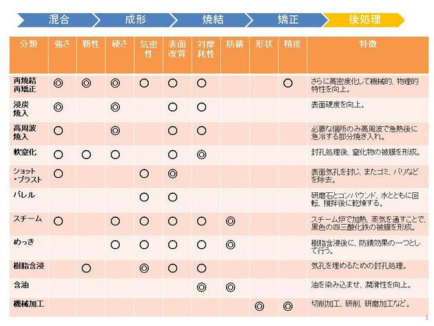 粉末冶金に関する後処理の一覧表となります。