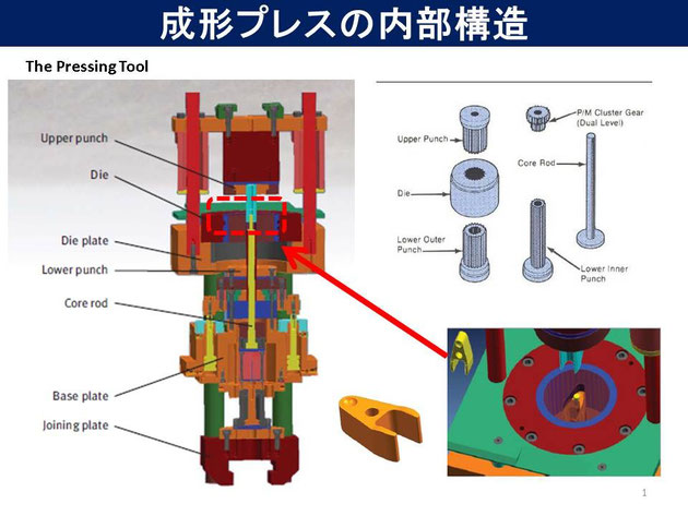 成形プレス機の内部構造イメージについての解説です。