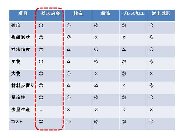 粉末冶金と他の製造方法を機能面において比較した一覧表となります。