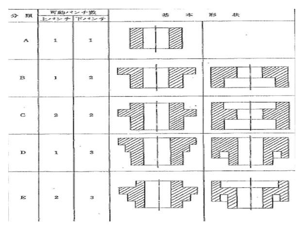 成形体の基本形状の構成一覧となります。