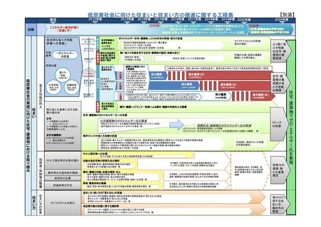 低炭素社会に向けた住まいと住まい方の推進に関する工程表(経済産業省・環境省・国土交通省)