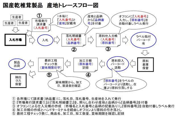 国産乾椎茸製品 産地トレースフロー図