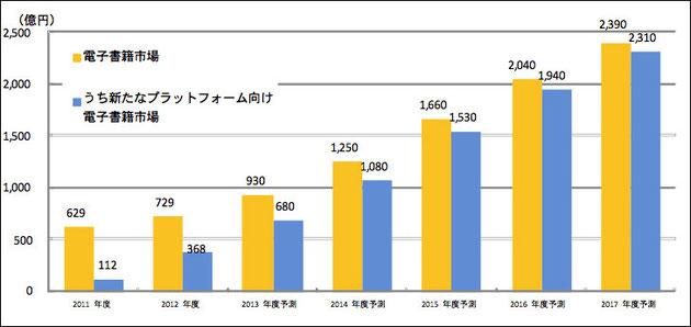 日本の電子書籍市場規模の推移