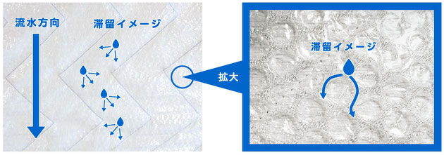 「潤王」(うるおう)が水分を滞留させるイメージ