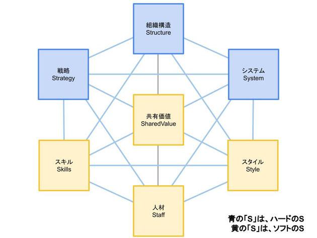 7Sの概念図