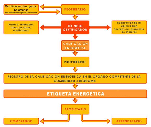 Proceso de certificación energética