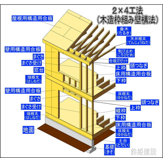 2×4工法(木造枠組み壁構法)