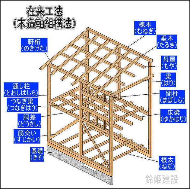 在来工法図(木造軸組構法)