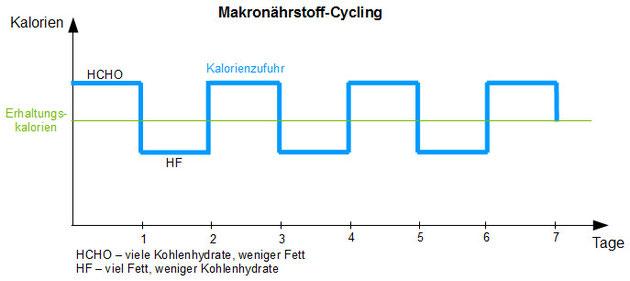 Makronährstoff-Cycling