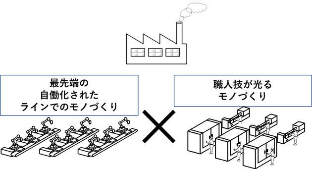 職人さんが行っている10の作業のうち3つくらいは自動化できるのでは?というイメージです。