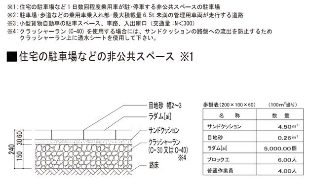 ラダムというインターロッキングブロックの標準施工断面図です。