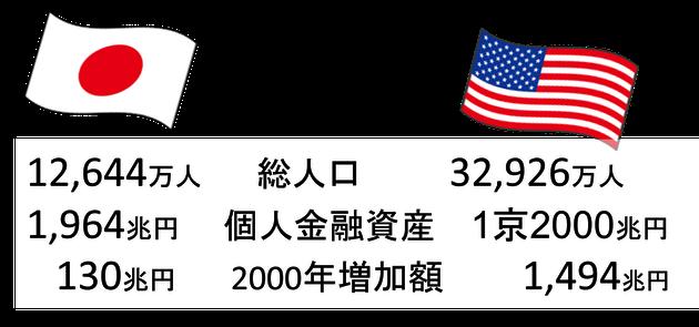 日米金融資産比較《平賀ファイナンシャルサービシズ㈱》