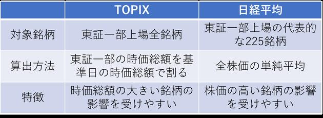 TOPIX日経平均の違い《平賀ファイナンシャルサービシズ㈱》