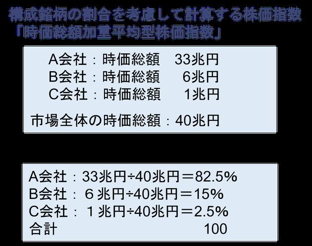 TOPIX計算方法《平賀ファイナンシャルサービシズ(株)》