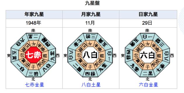 九星盤計算ページの画像を使いました。 http://keisan.casio.jp/exec/system/1207304031
