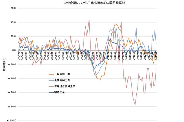 中小規模工業生産指数