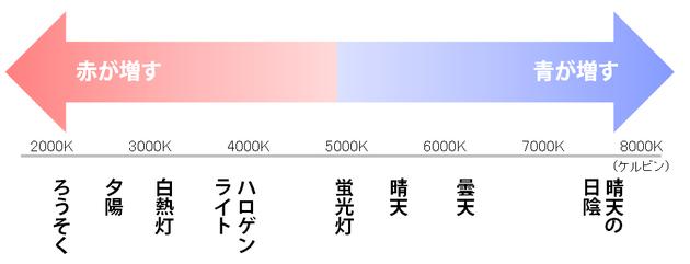 色温度の単位はケルビンといい、白熱灯は約3000K、室内の蛍光灯は約5000Kです