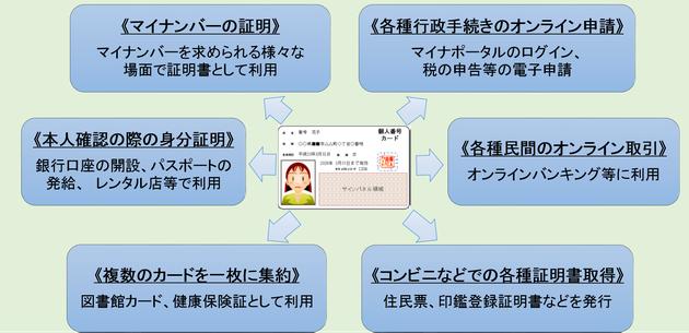 マイナンバーカードの利用範囲の画像