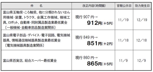 富山県特定(産業別)最低賃金