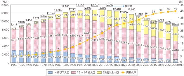 「平成29年度版情報通信白書 我が国の人口の推移」(総務省)