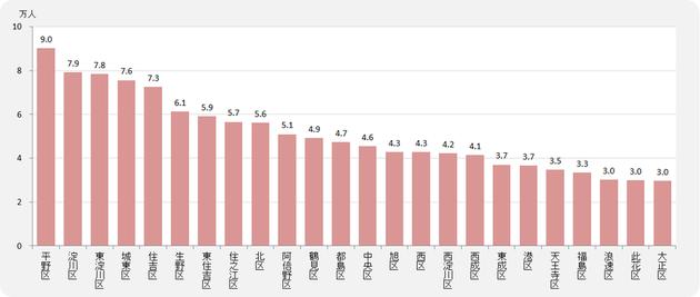 大阪市24区の女性人口 <平成27年 国勢調査 (2015年)より>