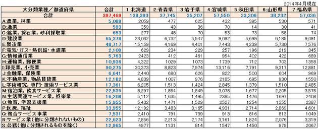 北海道・東北リスト件数