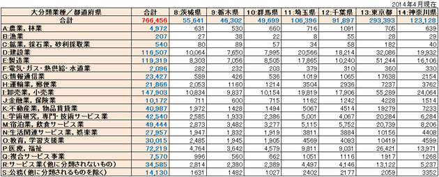 関東リスト件数
