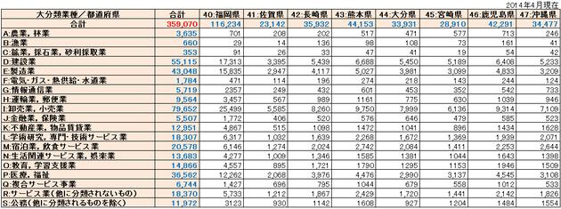 九州リスト件数