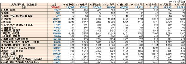 中国・四国リスト件数