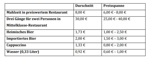 Preise Restaurants Portugal