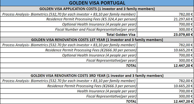 Overview costs golden visa Portugal