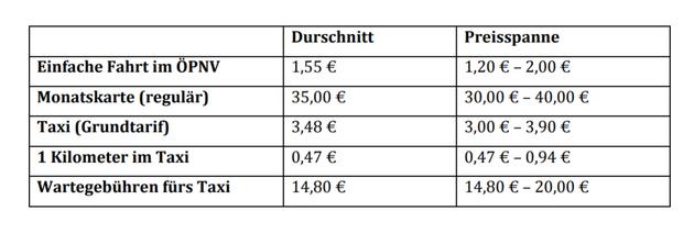 Kosten Verkehrsmittel Portugal
