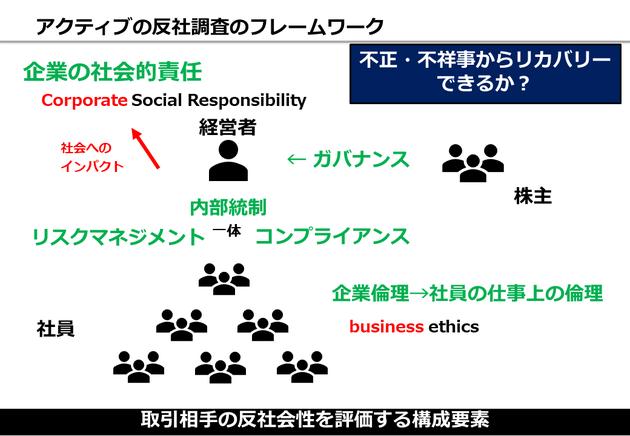 図解 CSR ガバナンス 内部統制 リスクマネジメント 企業倫理 違いと関係性 整理 図式