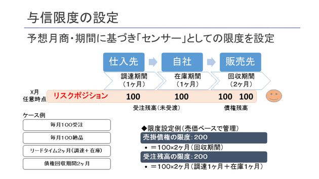 与信枠の設定方法 与信額 計算方法