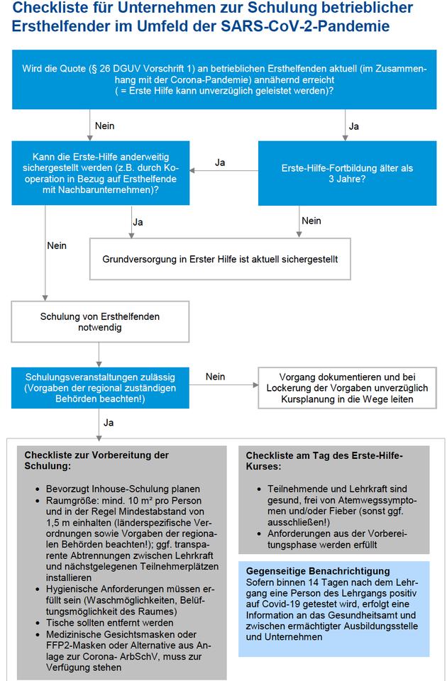 Checkliste für Unternehmen zur Schulung betrieblicher Ersthelfer