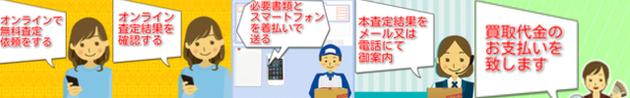 無料査定依頼→査定結果を確認→本査定の為現品送付→本査定結果をメールで確認→買取代金支払い