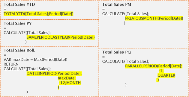 Time-Intelligence, DAX, Power BI, DirectQuery, Power Pivot, Analysis Services Tabular
