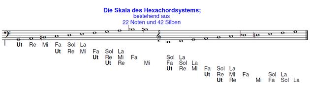 Die Skala des Hexachordsystems; bestehend aus 22 Noten und 42 Silben.