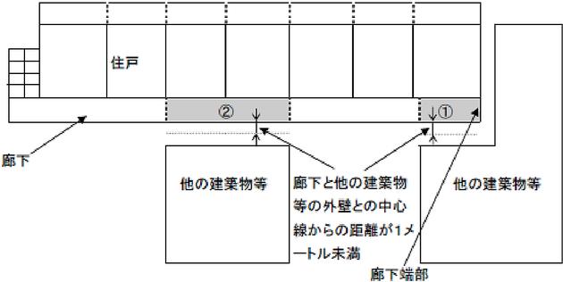 隣地境界線又は他の建築物等の外壁との中心線から1m未満であるときの取扱い