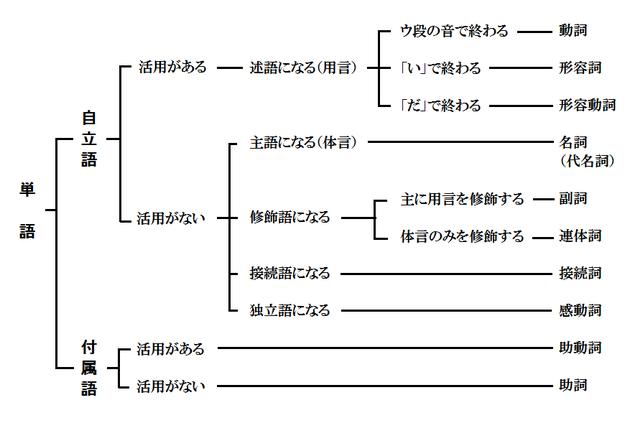 品詞分類表
