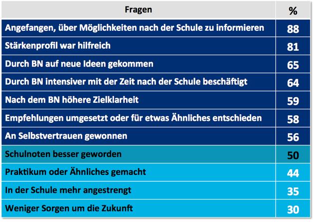 Wirkung | Berufsnavigator Hamburg