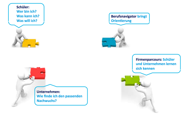 Nachwuchs für Unternehmen finden | Berufsnavigator Hamburg