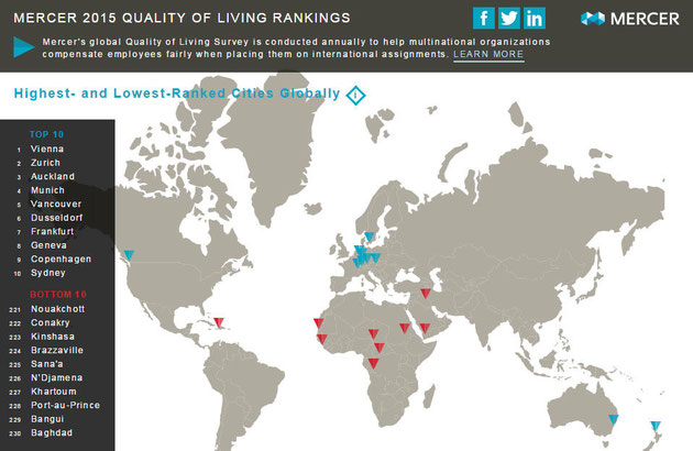 MERCER 2015 QUALITY OF LIVING RANKINGS