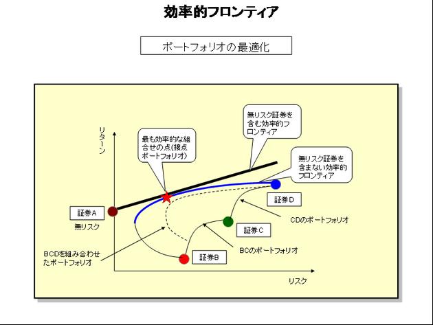 【米国株】ポートフォリオ管理サイト ...