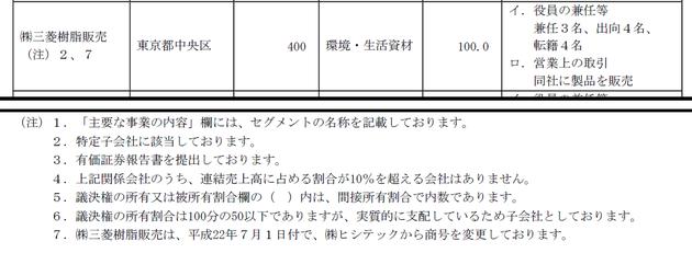 平成23年3月期三菱樹脂有価証券報告書抜粋